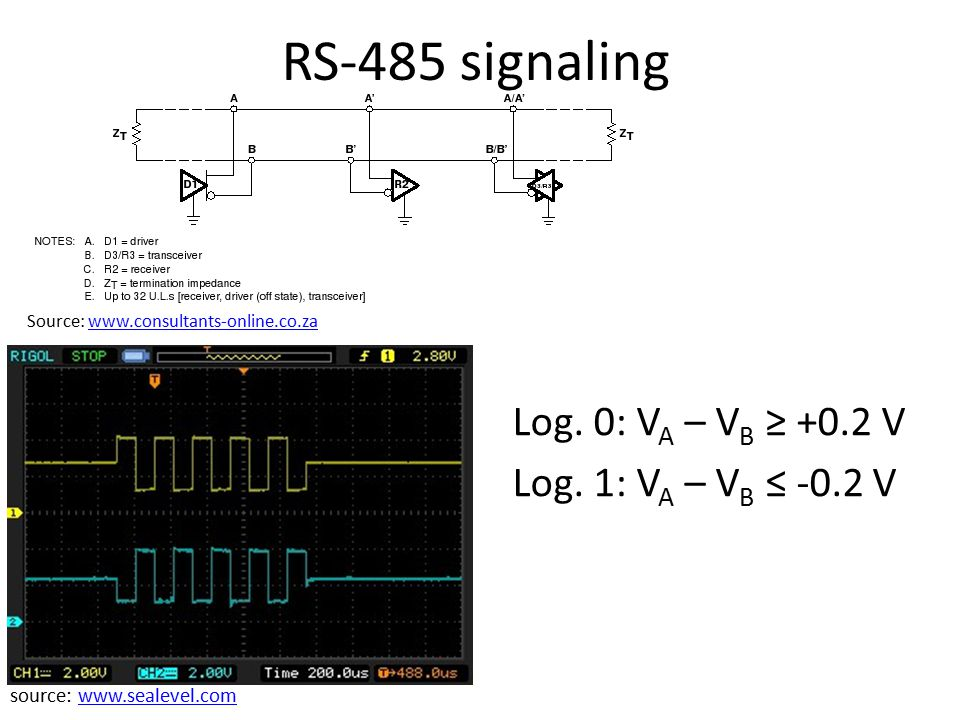 RS-485 signaling Source: www.consultants-online.co.zawww.consultants-online.co.za source: www.sealevel.comwww.sealevel.com Log. 0: V A – V B ≥ +0.2 V