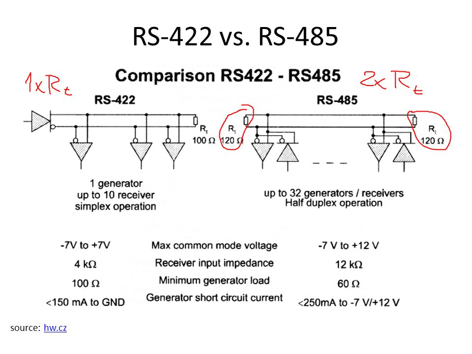 RS-422 vs. RS-485 source: hw.czhw.cz