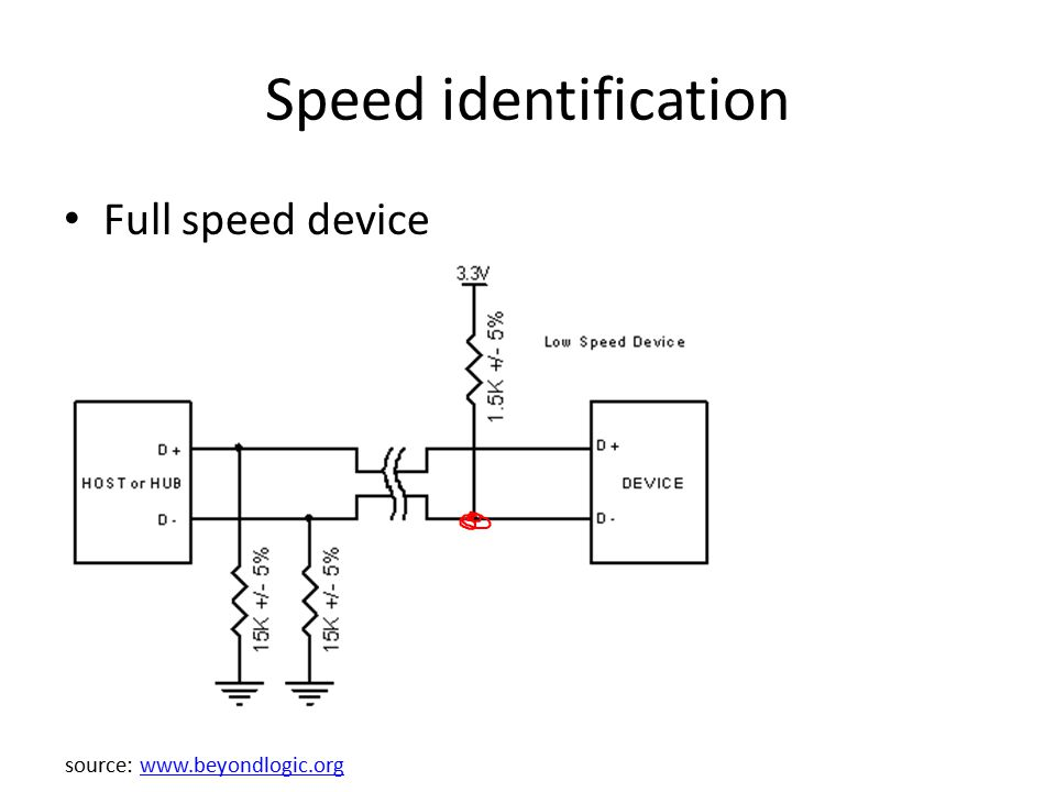 Speed identification Full speed device source: www.beyondlogic.orgwww.beyondlogic.org