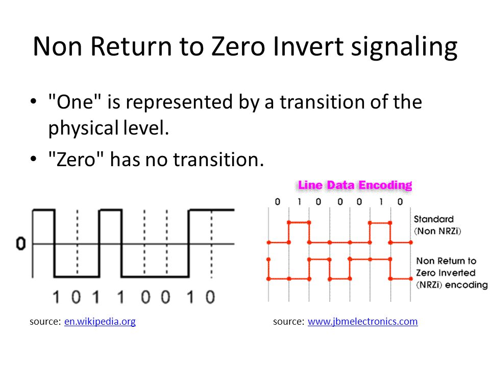 Non Return to Zero Invert signaling