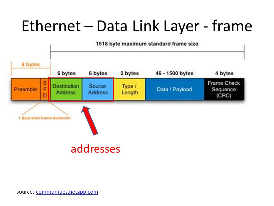 Ethernet – Data Link Layer - frame addresses source: communities.netapp.comcommunities.netapp.com