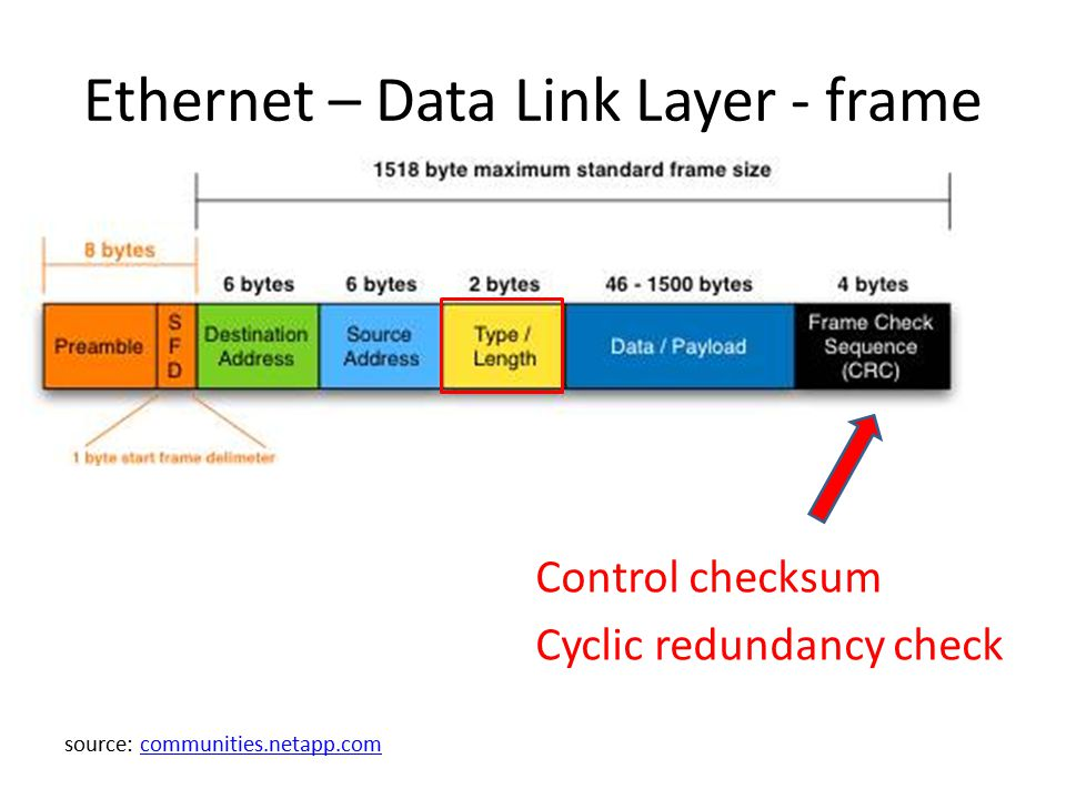 Ethernet – Data Link Layer - frame Control checksum Cyclic redundancy check source: communities.netapp.comcommunities.netapp.com