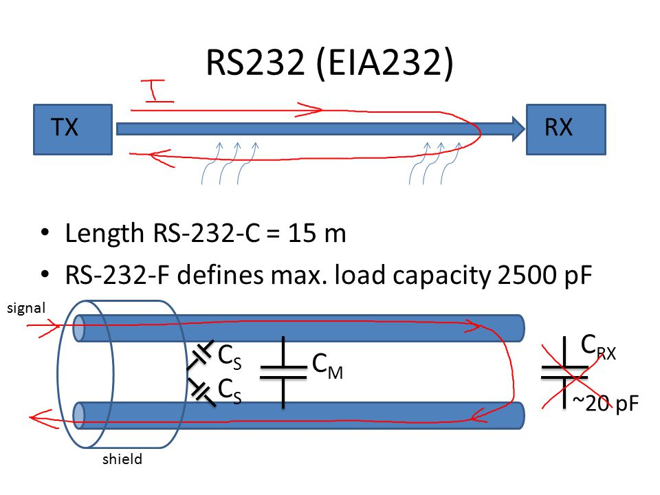 RS232 (EIA232) Length RS-232-C = 15 m RS-232-F defines max.