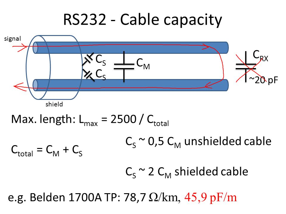 RS232 - Cable capacity C S ~ 0,5 C M unshielded cable C S ~ 2 C M shielded cable C RX ~20 pF CMCM signal shield CSCS CSCS Max. length: L max = 2500 /