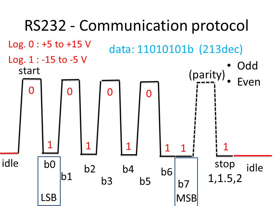 RS232 - Communication protocol idle Log. 0 : +5 to +15 V Log. 1 : -15 to -5 V start 0 1 0 1 0 1 0 1 1 b0 b1 b2 b3 b4 b5 b6 b7 stop idle 1 (parity) Odd