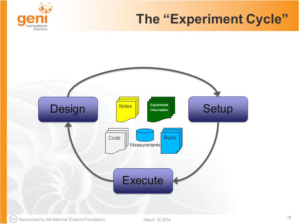 Sponsored by the National Science Foundation 18 March 10 2014 The Experiment Cycle Setup Design Execute Notes Code Experiment Description Runs Measurements