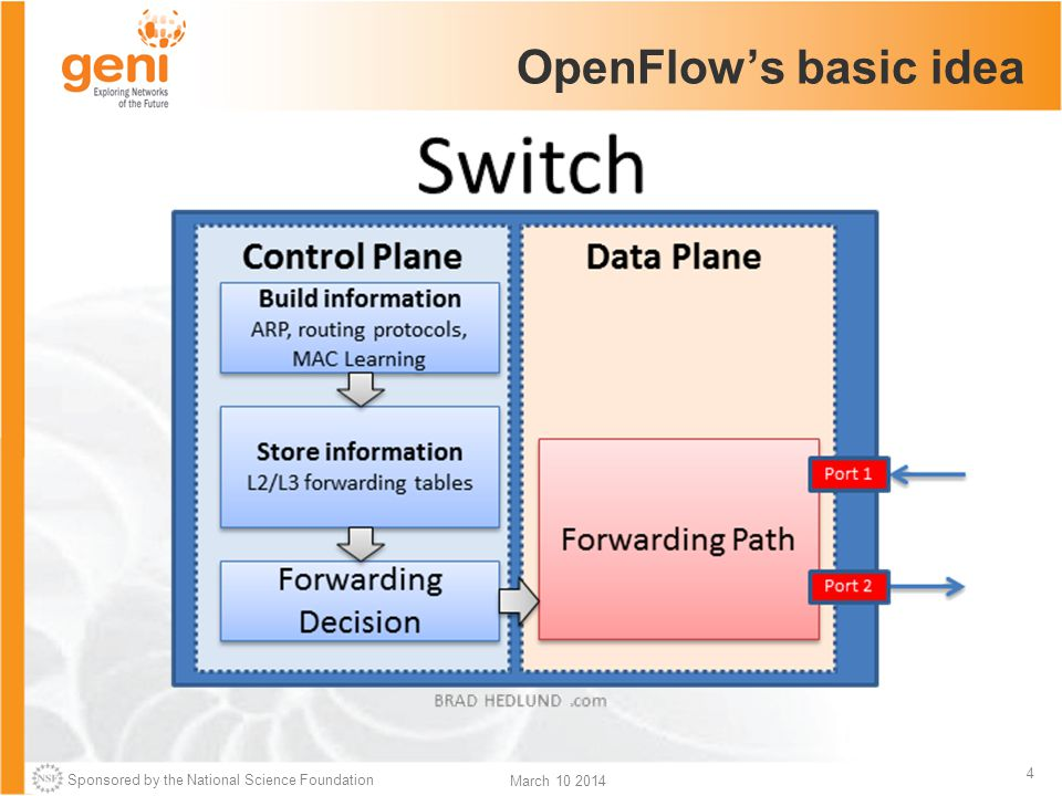 Sponsored by the National Science Foundation 15 March 10 2014 OpenFlow common PitFalls Controller is responsible for all traffic, not just your application.