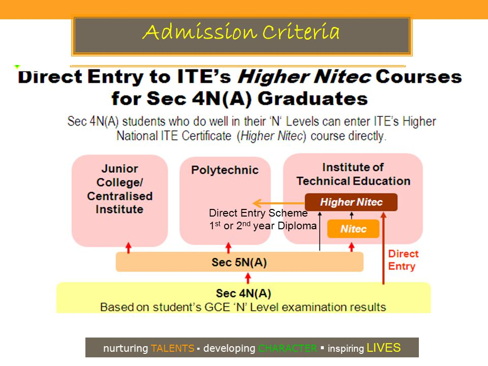 Admission Criteria nurturing TALENTS ▪ developing CHARACTER ▪ inspiring LIVES Direct Entry Scheme 1 st or 2 nd year Diploma