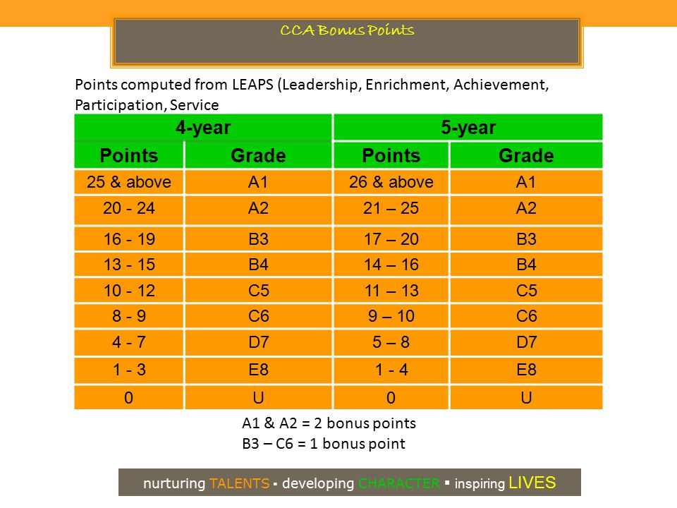 4-year5-year PointsGradePointsGrade 25 & aboveA126 & aboveA1 20 - 24A221 – 25A2 16 - 19B317 – 20B3 13 - 15B414 – 16B4 10 - 12C511 – 13C5 8 - 9C69 – 10C6 4 - 7D75 – 8D7 1 - 3E81 - 4E8 0U0U CCA Bonus Points Points computed from LEAPS (Leadership, Enrichment, Achievement, Participation, Service A1 & A2 = 2 bonus points B3 – C6 = 1 bonus point nurturing TALENTS ▪ developing CHARACTER ▪ inspiring LIVES