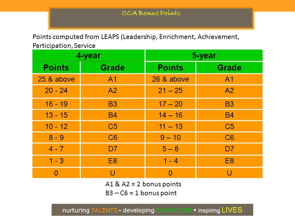 4-year5-year PointsGradePointsGrade 25 & aboveA126 & aboveA1 20 - 24A221 – 25A2 16 - 19B317 – 20B3 13 - 15B414 – 16B4 10 - 12C511 – 13C5 8 - 9C69 – 10