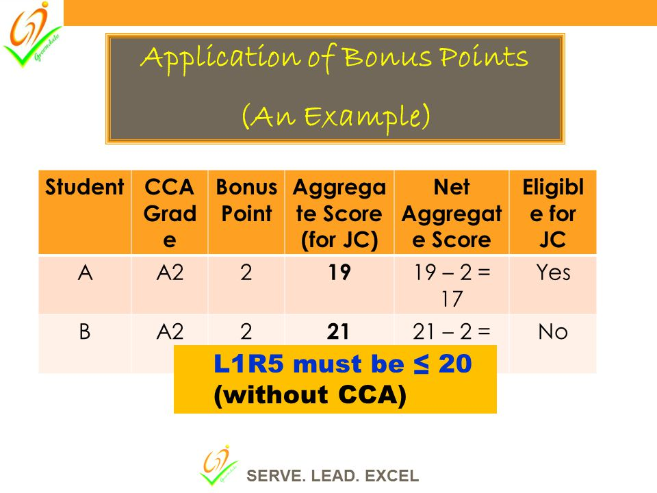 Application of Bonus Points (An Example) StudentCCA Grad e Bonus Point Aggrega te Score (for JC) Net Aggregat e Score Eligibl e for JC AA22 19 19 – 2 = 17 Yes BA22 21 21 – 2 = 19 No L1R5 must be ≤ 20 (without CCA) SERVE.