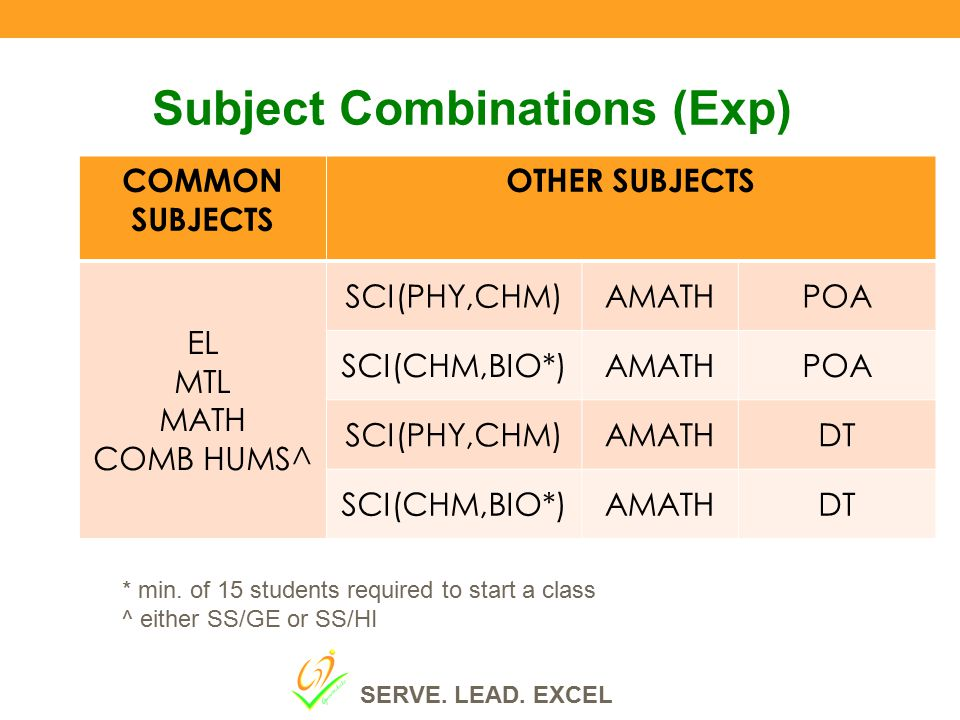 Subject Combinations (Exp) COMMON SUBJECTS OTHER SUBJECTS EL MTL MATH COMB HUMS^ SCI(PHY,CHM)AMATHPOA SCI(CHM,BIO*)AMATHPOA SCI(PHY,CHM)AMATHDT SCI(CH