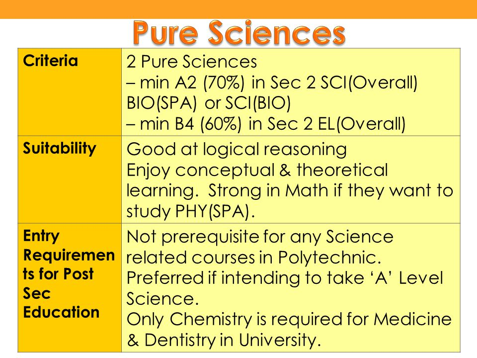 Criteria 2 Pure Sciences – min A2 (70%) in Sec 2 SCI(Overall) BIO(SPA) or SCI(BIO) – min B4 (60%) in Sec 2 EL(Overall) Suitability Good at logical reasoning Enjoy conceptual & theoretical learning.