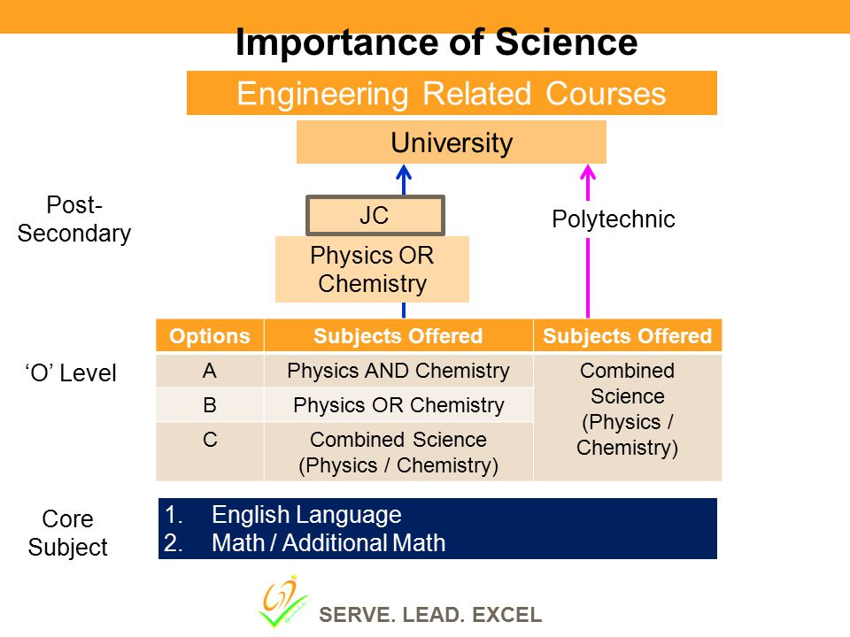 Importance of Science Engineering Related Courses 1. English Language 2. Math / Additional Math Post- Secondary 'O' Level Core Subject OptionsSubjects