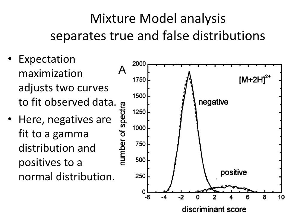 Mixture Model analysis separates true and false distributions Expectation maximization adjusts two curves to fit observed data.