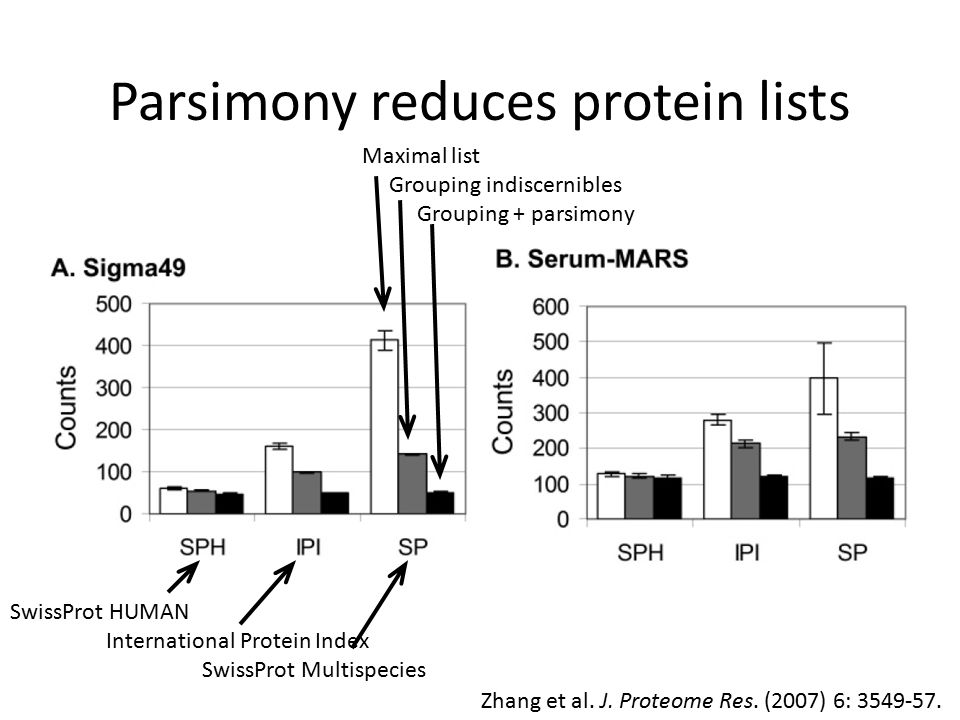 Parsimony reduces protein lists Maximal list Grouping indiscernibles Grouping + parsimony SwissProt HUMAN International Protein Index SwissProt Multispecies Zhang et al.