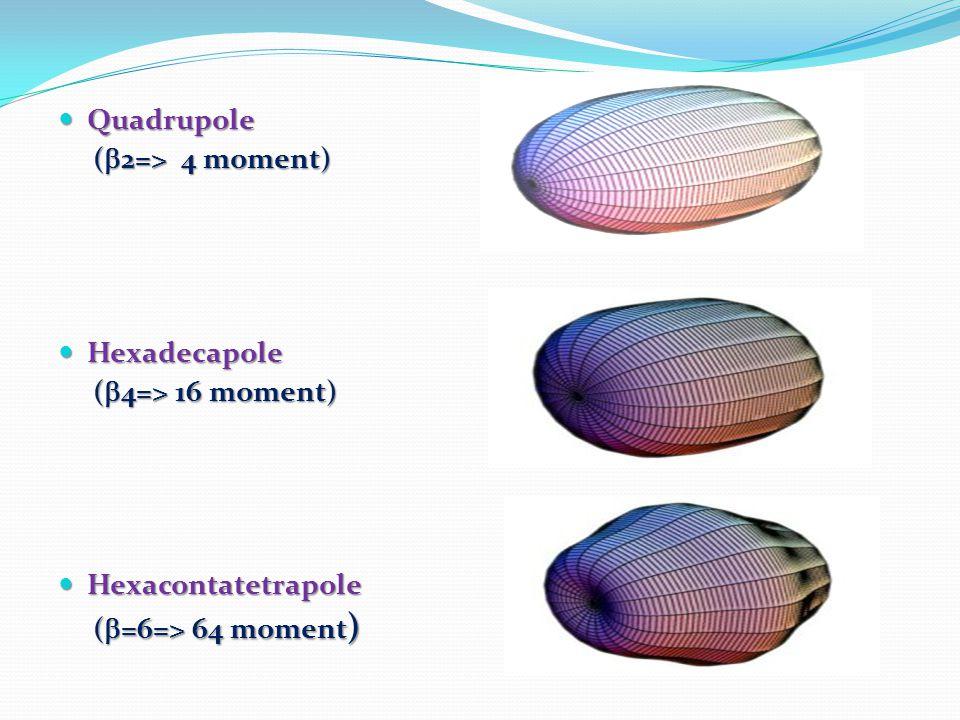 Quadrupole Quadrupole (  2=> 4 moment) (  2=> 4 moment) Hexadecapole Hexadecapole (  4=> 16 moment) (  4=> 16 moment) Hexacontatetrapole Hexacontatetrapole (  =6=> 64 moment ) (  =6=> 64 moment )