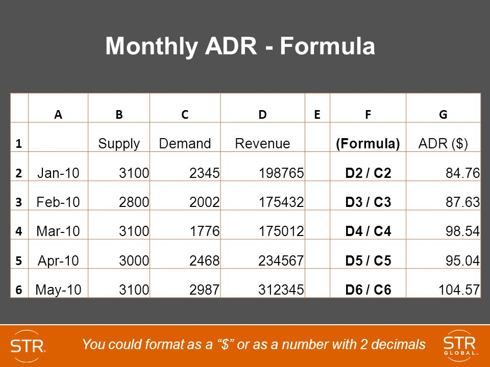 Monthly ADR - Formula ABCDEFG 1 SupplyDemandRevenue(Formula)ADR ($) 2 Jan-10 31002345198765 D2 / C2 84.76 3 Feb-10 28002002175432 D3 / C3 87.63 4 Mar-10 31001776175012 D4 / C4 98.54 5 Apr-10 30002468234567 D5 / C5 95.04 6 May-10 31002987312345 D6 / C6 104.57 You could format as a $ or as a number with 2 decimals
