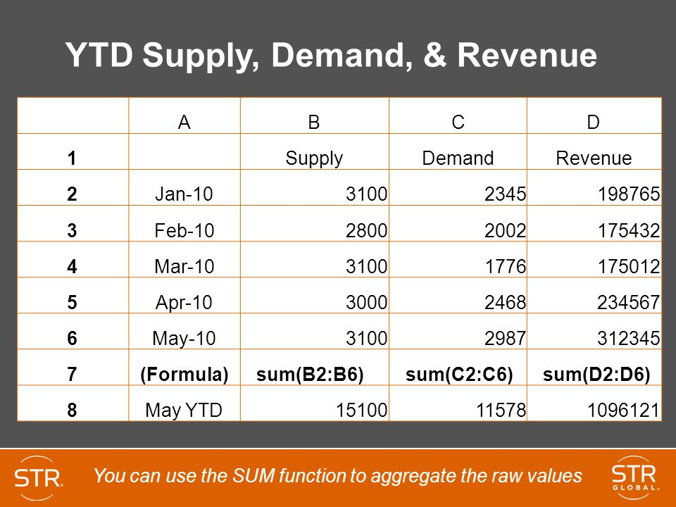 YTD Supply, Demand, & Revenue ABCD 1 SupplyDemandRevenue 2Jan-1031002345198765 3Feb-1028002002175432 4Mar-1031001776175012 5Apr-1030002468234567 6May-1031002987312345 7(Formula) sum(B2:B6) sum(C2:C6) sum(D2:D6) 8May YTD15100115781096121 You can use the SUM function to aggregate the raw values