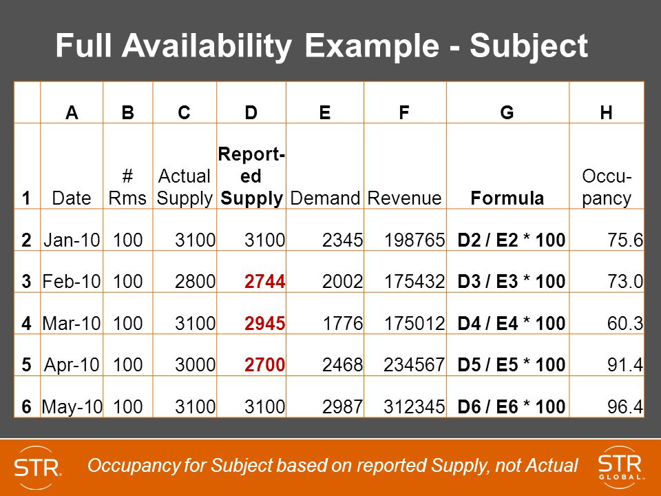 Full Availability Example - Subject ABCDEFGH 1Date # Rms Actual Supply Report- ed SupplyDemandRevenueFormula Occu- pancy 2Jan-101003100 2345198765 D2 / E2 * 10075.6 3Feb-10100280027442002175432 D3 / E3 * 10073.0 4Mar-10100310029451776175012 D4 / E4 * 10060.3 5Apr-10100300027002468234567 D5 / E5 * 10091.4 6May-101003100 2987312345 D6 / E6 * 10096.4 Occupancy for Subject based on reported Supply, not Actual