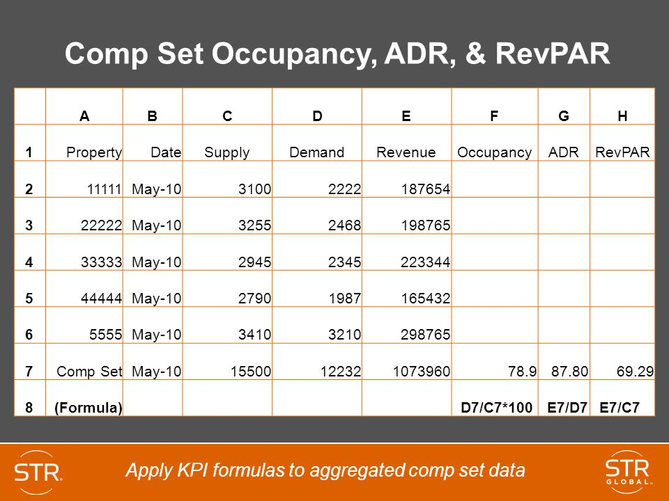 Comp Set Occupancy, ADR, & RevPAR ABCDEFGH 1PropertyDateSupplyDemandRevenueOccupancyADRRevPAR 211111May-1031002222187654 322222May-1032552468198765 433333May-1029452345223344 544444May-1027901987165432 65555May-1034103210298765 7Comp SetMay-101550012232107396078.987.8069.29 8(Formula) D7/C7*100 E7/D7 E7/C7 Apply KPI formulas to aggregated comp set data