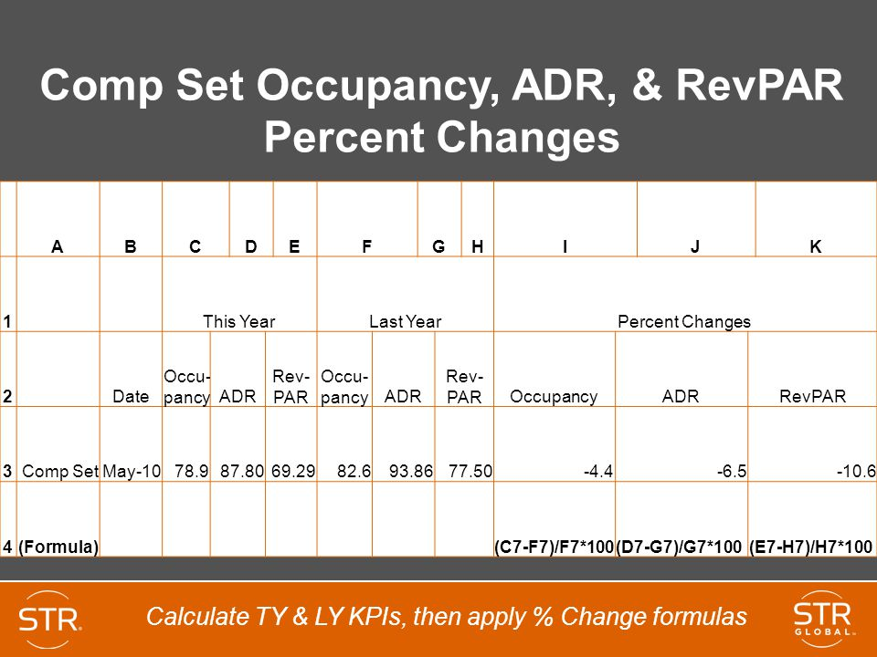Comp Set Occupancy, ADR, & RevPAR Percent Changes ABCDEFGHIJK 1 This YearLast YearPercent Changes 2 Date Occu- pancyADR Rev- PAR Occu- pancyADR Rev- PAROccupancyADRRevPAR 3Comp SetMay-1078.987.8069.2982.693.8677.50-4.4-6.5-10.6 4(Formula) (C7-F7)/F7*100(D7-G7)/G7*100(E7-H7)/H7*100 Calculate TY & LY KPIs, then apply % Change formulas