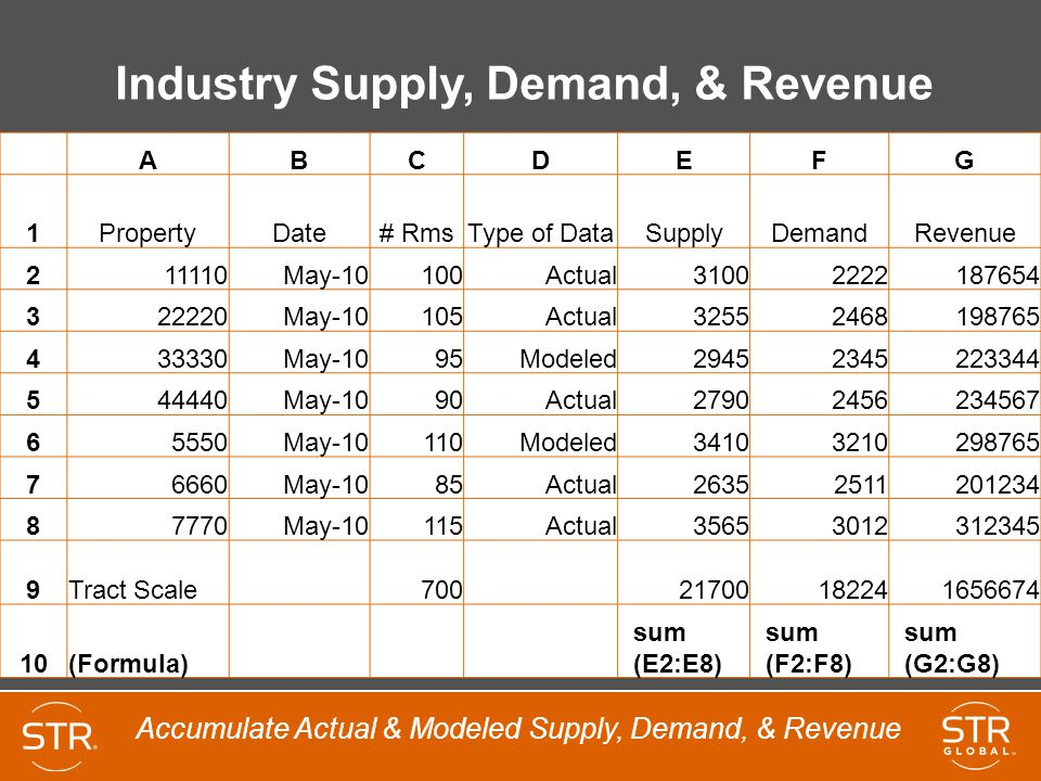 Industry Supply, Demand, & Revenue ABCDEFG 1PropertyDate# RmsType of DataSupplyDemandRevenue 211110May-10100Actual31002222187654 322220May-10105Actual32552468198765 433330May-1095Modeled29452345223344 544440May-1090Actual27902456234567 65550May-10110Modeled34103210298765 76660May-1085Actual26352511201234 87770May-10115Actual35653012312345 9Tract Scale 700 21700182241656674 10(Formula) sum (E2:E8) sum (F2:F8) sum (G2:G8) Accumulate Actual & Modeled Supply, Demand, & Revenue