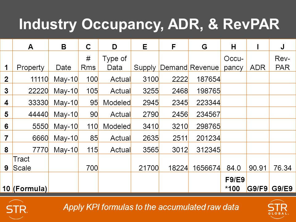 Industry Occupancy, ADR, & RevPAR ABCDEFGHIJ 1PropertyDate # Rms Type of DataSupplyDemandRevenue Occu- pancyADR Rev- PAR 211110May-10100Actual31002222187654 322220May-10105Actual32552468198765 433330May-1095Modeled29452345223344 544440May-1090Actual27902456234567 65550May-10110Modeled34103210298765 76660May-1085Actual26352511201234 87770May-10115Actual35653012312345 9 Tract Scale 700 2170018224165667484.090.9176.34 10(Formula) F9/E9 *100 G9/F9 G9/E9 Apply KPI formulas to the accumulated raw data