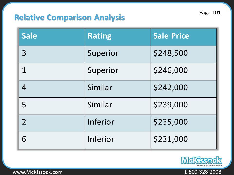 www.Mckissock.com www.McKissock.com 1-800-328-2008 Relative Comparison Analysis Page 101