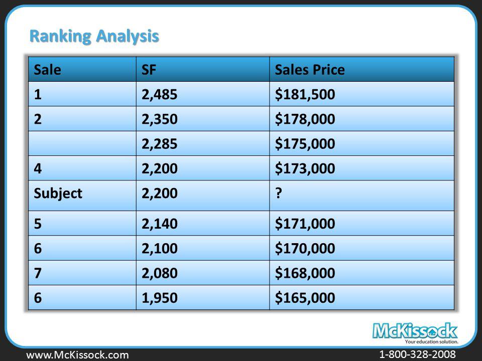www.Mckissock.com www.McKissock.com 1-800-328-2008 Ranking Analysis