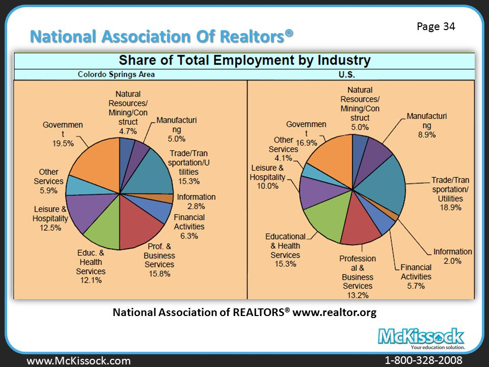 www.Mckissock.com www.McKissock.com 1-800-328-2008 National Association Of Realtors® National Association of REALTORS® www.realtor.org Page 34