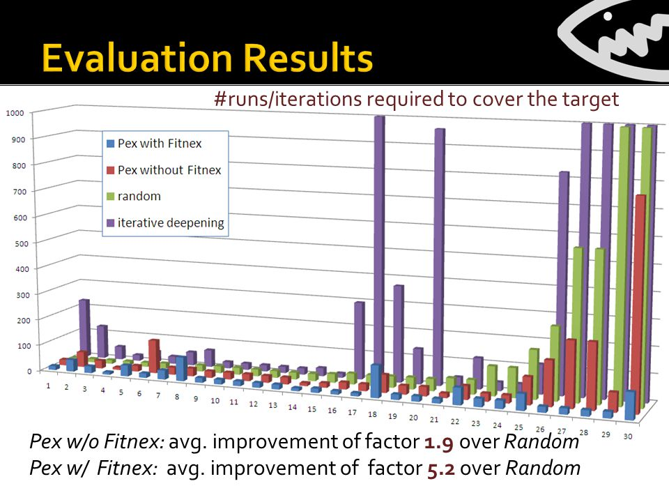 #runs/iterations required to cover the target Pex w/o Fitnex: avg.