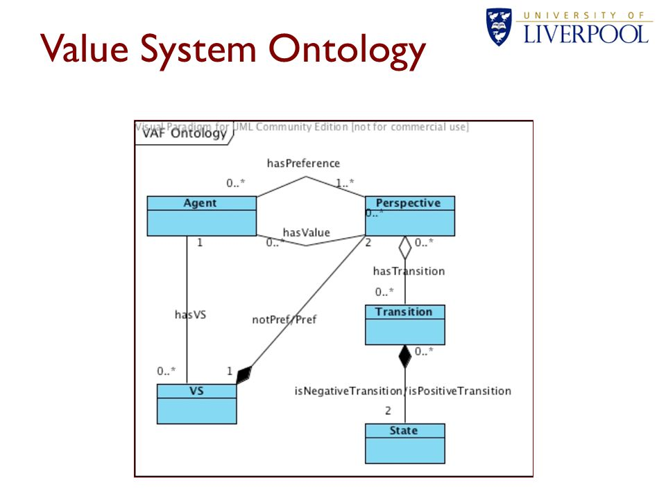 Managing values Two value systems are maintained – For the user and for the system – Typical for dialogue systems representing mutual beliefs Interaction driven by a plan or strategy based on the user's behavioural profiling (e.g.
