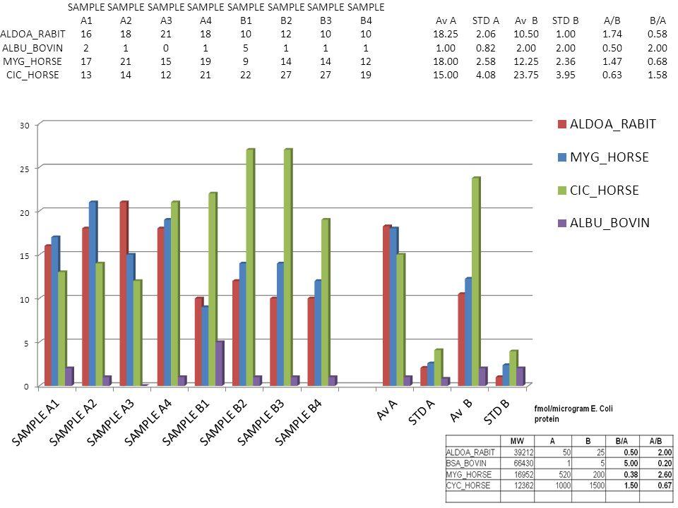 ALBUMIN_BOVIN SAMPLE A2 Xcorr 0.88 DeltaCn 0.46 SAMPLE A1 Xcorr 3.16 DeltaCn 0.43 SAMPLE A1 Xcorr 3.23 DeltaCn 0.64 SAMPLE B2 Xcorr 2.9 DeltaCn 0.57 P-value=0.52