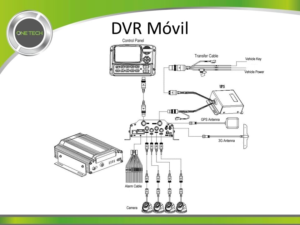 DVR Móvil