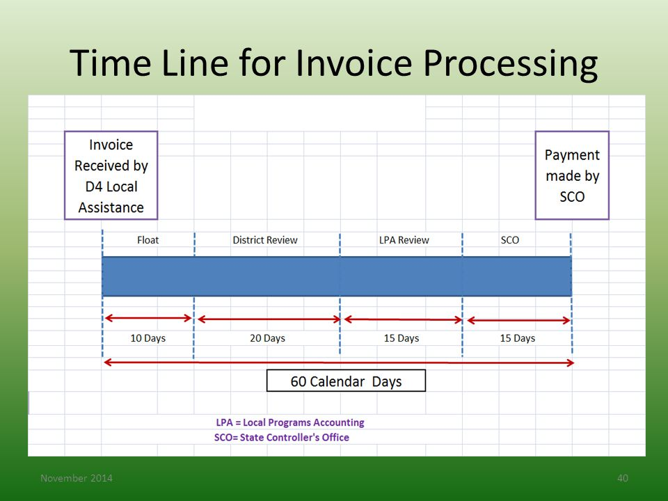 Time Line for Invoice Processing November 201440