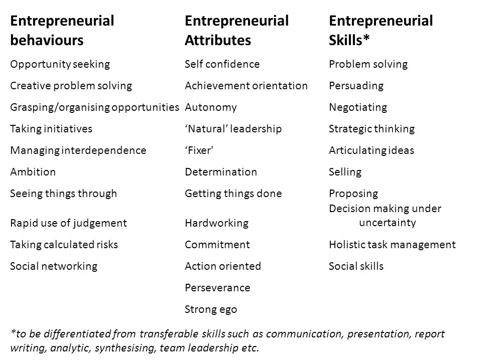 Entrepreneurial behaviours Entrepreneurial Attributes Entrepreneurial Skills* Opportunity seekingSelf confidenceProblem solving Creative problem solvingAchievement orientationPersuading Grasping/organising opportunitiesAutonomyNegotiating Taking initiatives'Natural' leadershipStrategic thinking Managing interdependence'Fixer Articulating ideas AmbitionDeterminationSelling Seeing things throughGetting things doneProposing Rapid use of judgementHardworking Decision making under ccccccuncertainty Taking calculated risksCommitmentHolistic task management Social networkingAction orientedSocial skills Perseverance Strong ego *to be differentiated from transferable skills such as communication, presentation, report writing, analytic, synthesising, team leadership etc.