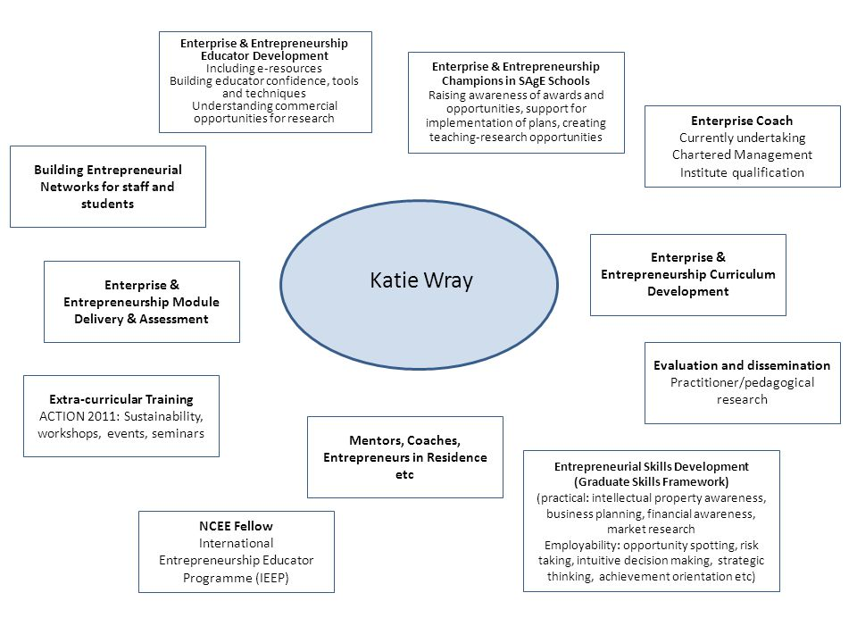 Enterprise & Entrepreneurship Curriculum Development Katie Wray Mentors, Coaches, Entrepreneurs in Residence etc Building Entrepreneurial Networks for staff and students Entrepreneurial Skills Development (Graduate Skills Framework) (practical: intellectual property awareness, business planning, financial awareness, market research Employability: opportunity spotting, risk taking, intuitive decision making, strategic thinking, achievement orientation etc) Enterprise & Entrepreneurship Educator Development Including e-resources Building educator confidence, tools and techniques Understanding commercial opportunities for research Enterprise & Entrepreneurship Module Delivery & Assessment Enterprise & Entrepreneurship Champions in SAgE Schools Raising awareness of awards and opportunities, support for implementation of plans, creating teaching-research opportunities Evaluation and dissemination Practitioner/pedagogical research Extra-curricular Training ACTION 2011: Sustainability, workshops, events, seminars Enterprise Coach Currently undertaking Chartered Management Institute qualification NCEE Fellow International Entrepreneurship Educator Programme (IEEP)