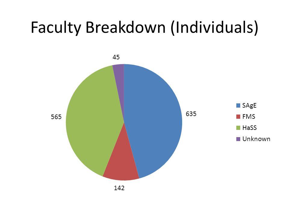 Faculty Breakdown (Individuals)