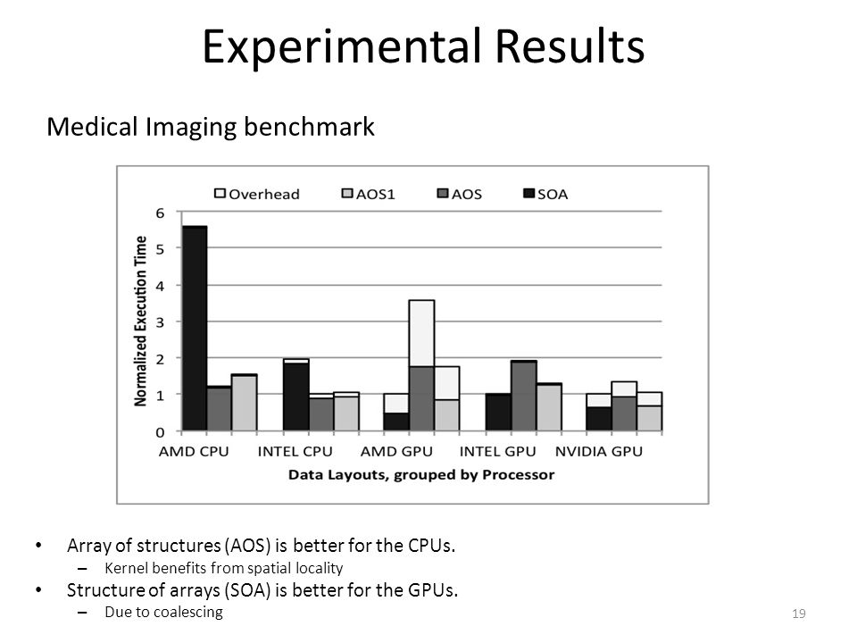 Experimental Results 19 Medical Imaging benchmark Array of structures (AOS) is better for the CPUs. – Kernel benefits from spatial locality Structure