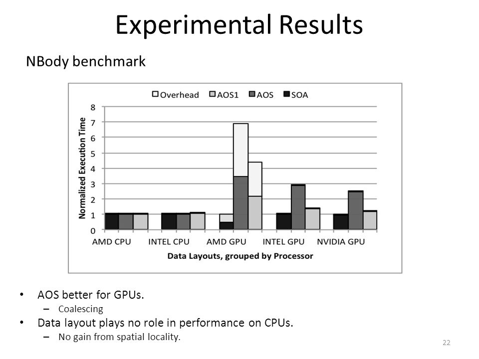 Experimental Results 22 NBody benchmark AOS better for GPUs. – Coalescing Data layout plays no role in performance on CPUs. – No gain from spatial loc