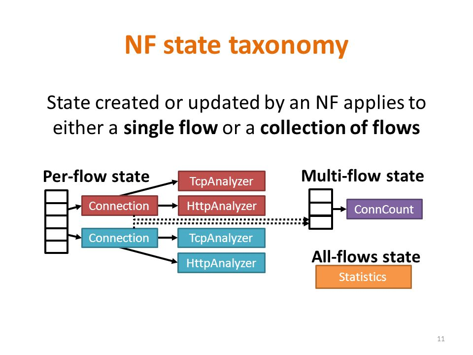 State created or updated by an NF applies to either a single flow or a collection of flows NF state taxonomy 11 Connection TcpAnalyzer HttpAnalyzer TcpAnalyzer HttpAnalyzer Per-flow state ConnCount Multi-flow state All-flows state Statistics