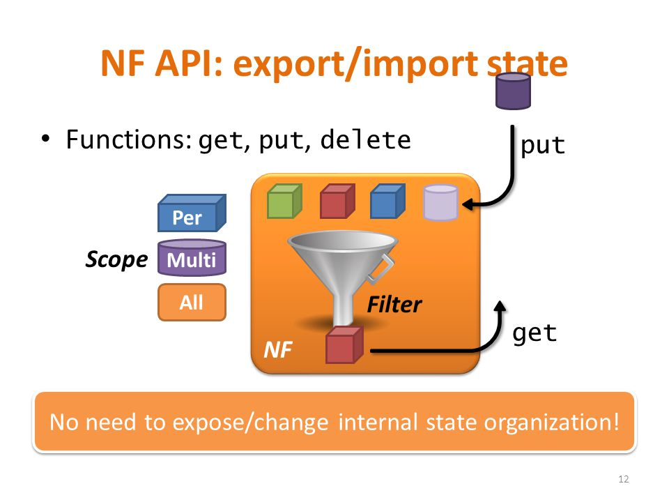 NF API: export/import state Functions: get, put, delete 12 No need to expose/change internal state organization! Filter Per Multi All Scope NF get put
