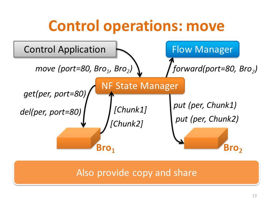 Control operations: move 13 NF State Manager Control Application move (port=80, Bro 1, Bro 2 ) get(per, port=80) [Chunk1] put (per, Chunk1) del(per, p