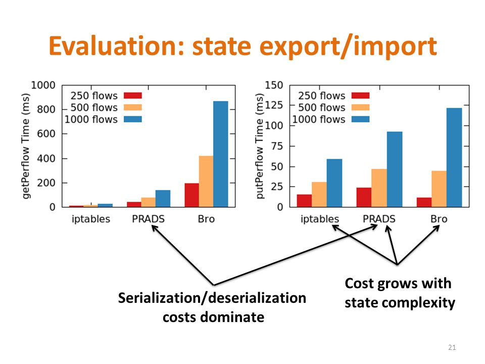 Evaluation: state export/import 21 Serialization/deserialization costs dominate Cost grows with state complexity