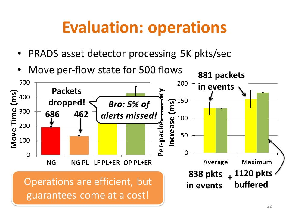 PRADS asset detector processing 5K pkts/sec Move per-flow state for 500 flows Evaluation: operations 22 Packets dropped.