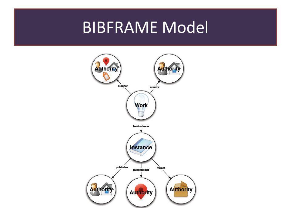 BIBFRAME Model