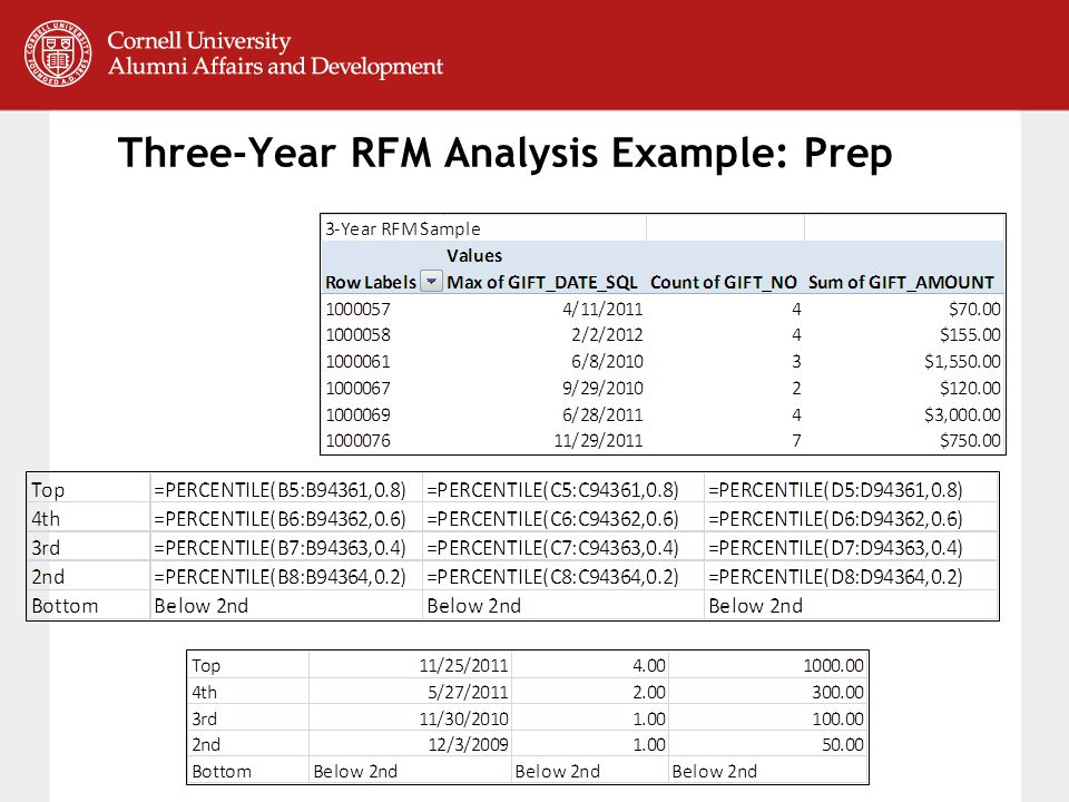 Three-Year RFM Analysis Example: Prep