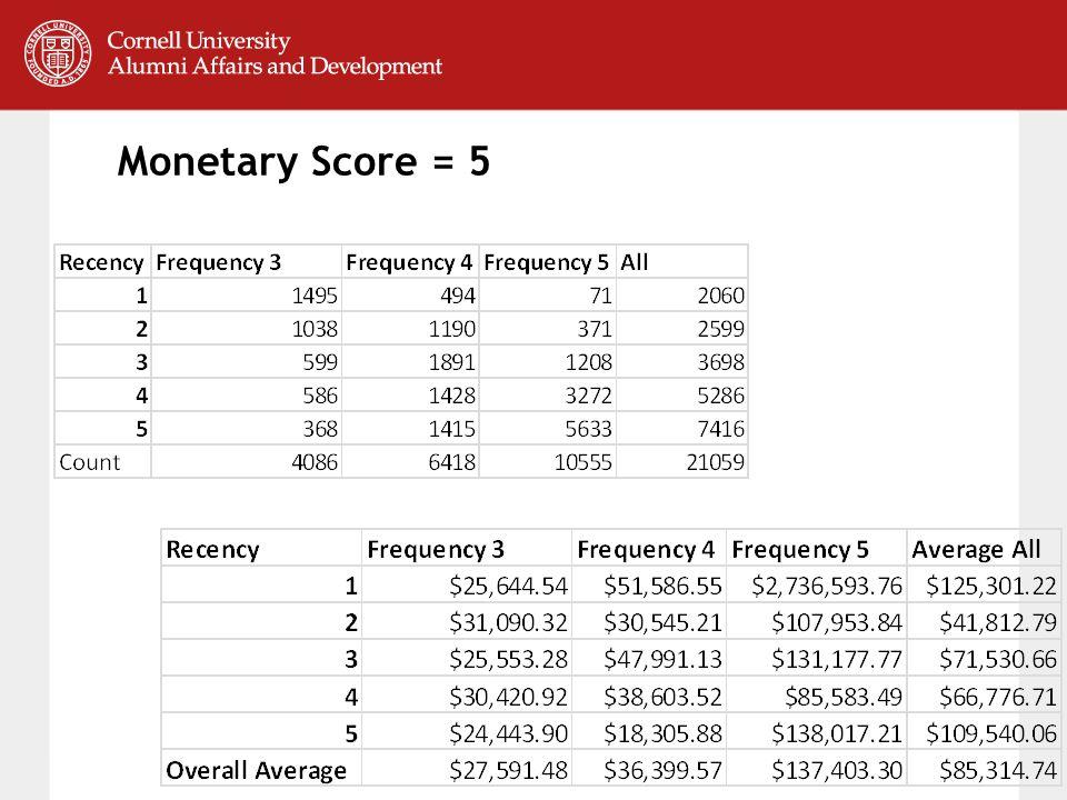 Monetary Score = 5