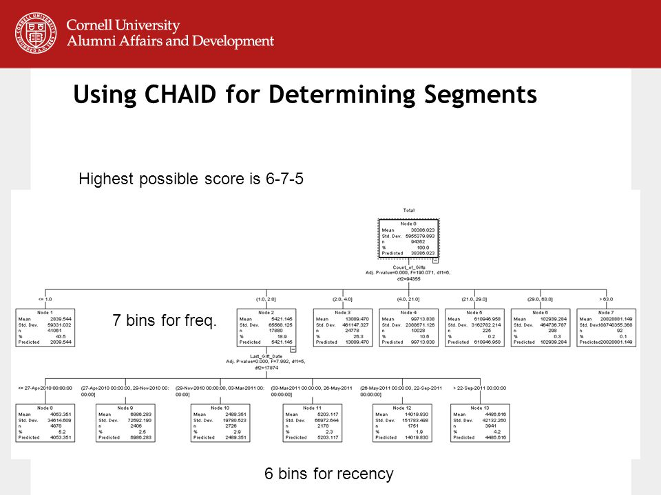 Using CHAID for Determining Segments 7 bins for freq.
